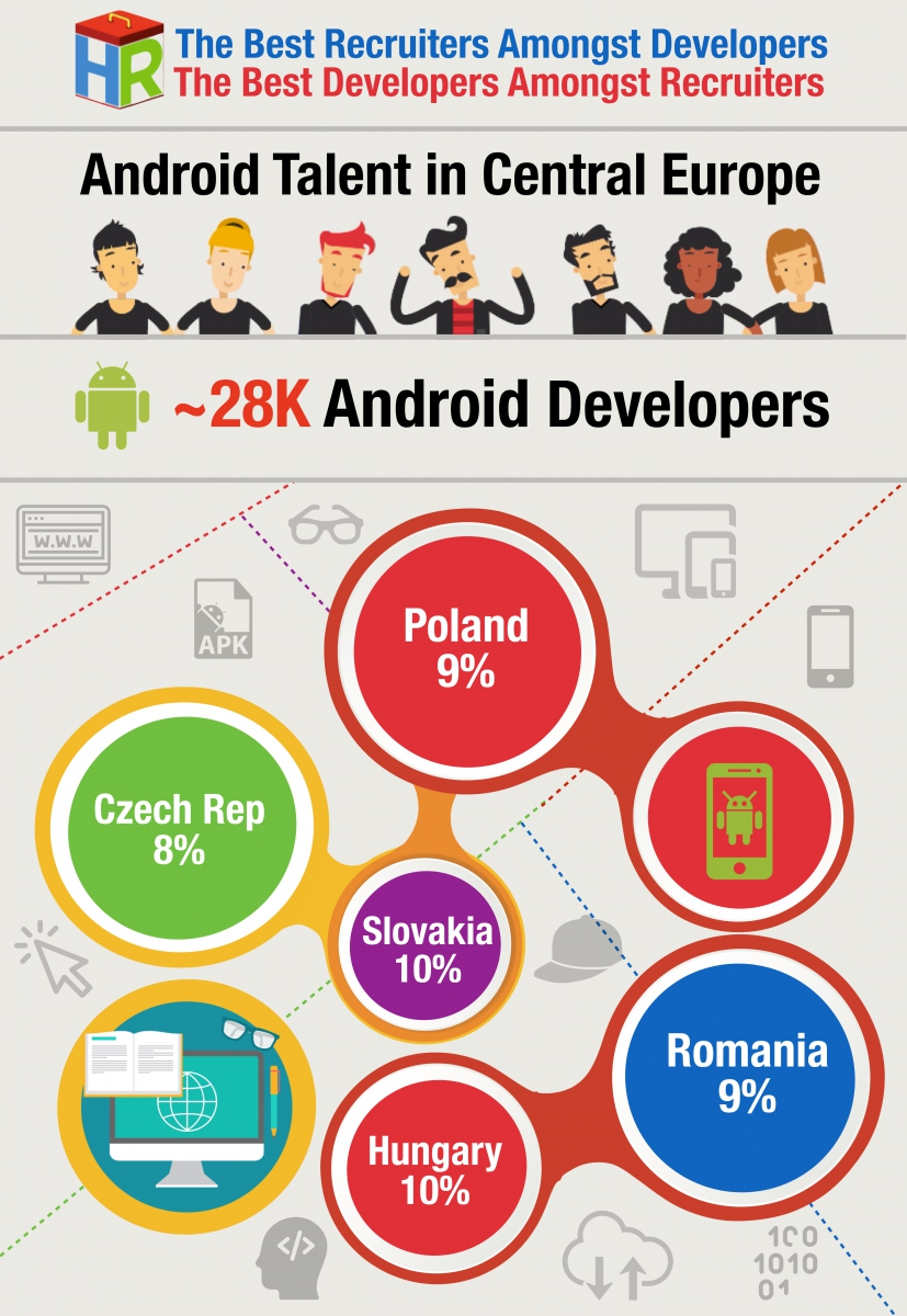 Central Europe Android Developers Infographic .001