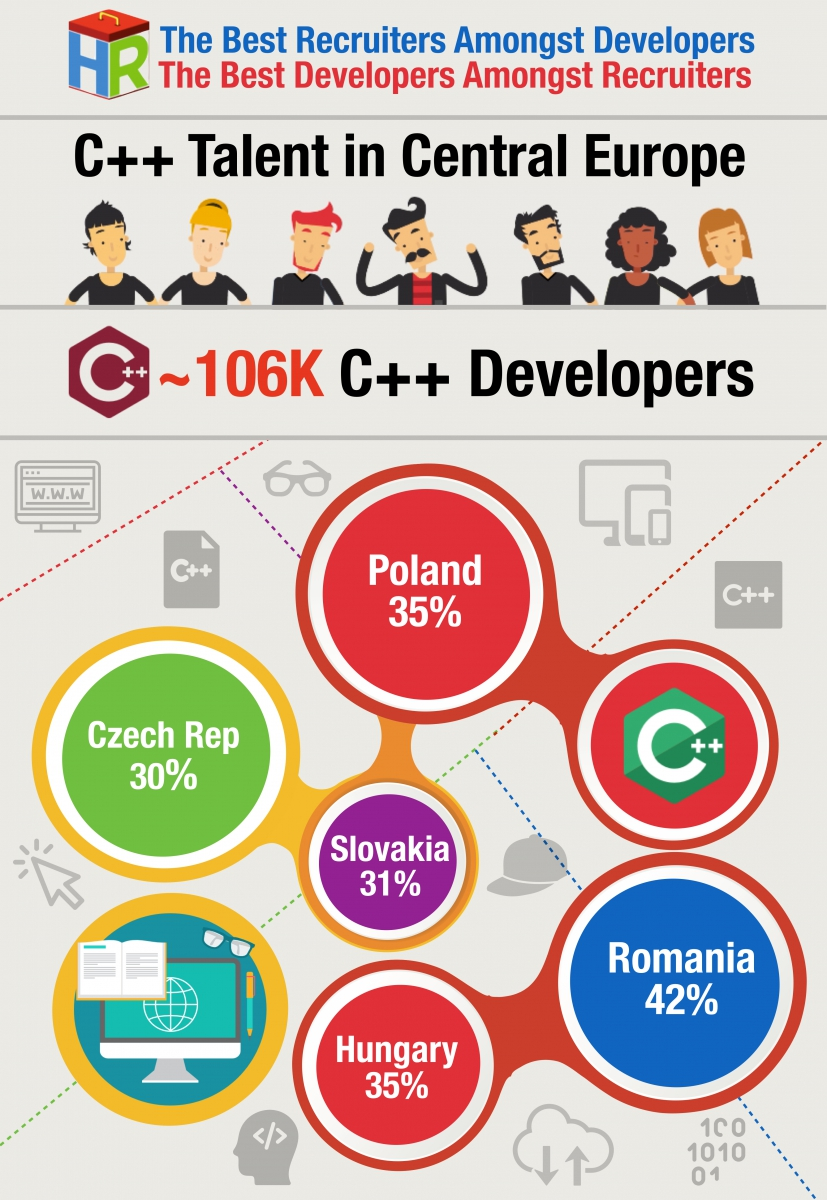 Central Europe C++ Developers Infographic .001