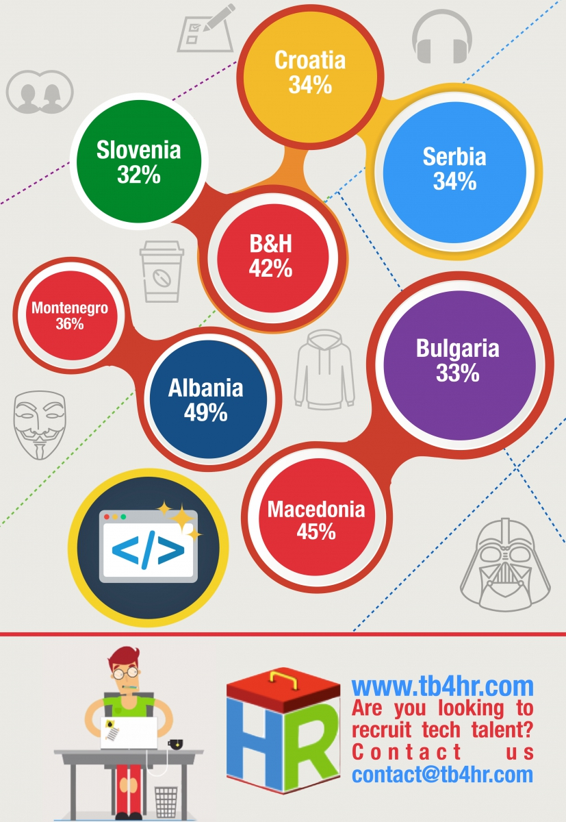 Central Europe C++ Developers Infographic .002