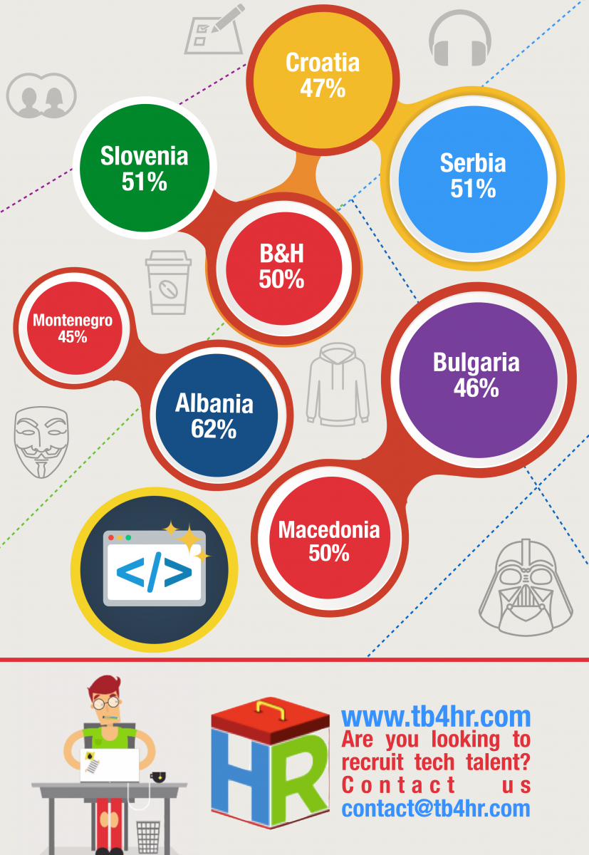Central Europe Java Developers Infographic .001 (1)