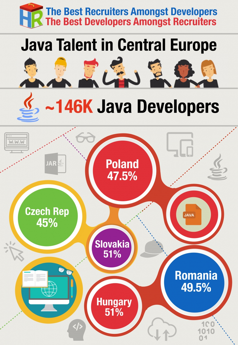 Central Europe Java Developers Infographic .001