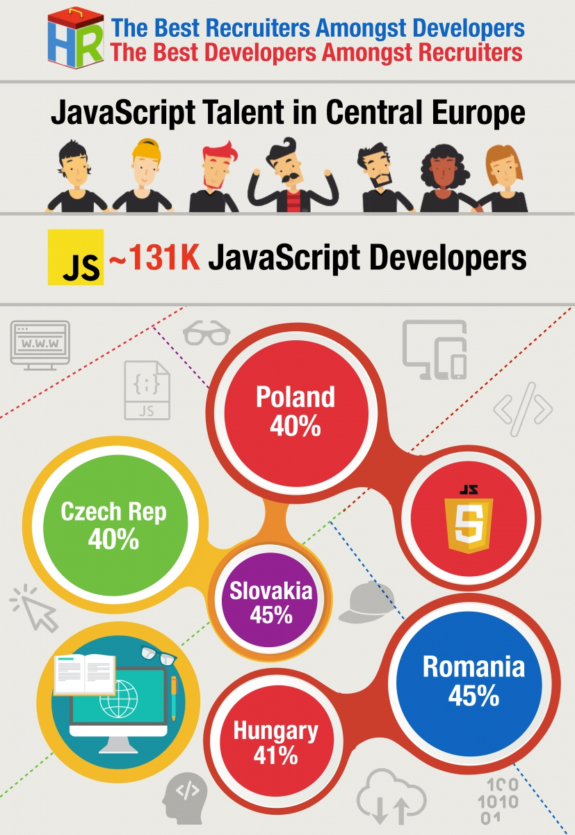 Central Europe JavaScript Developers Infographic .001