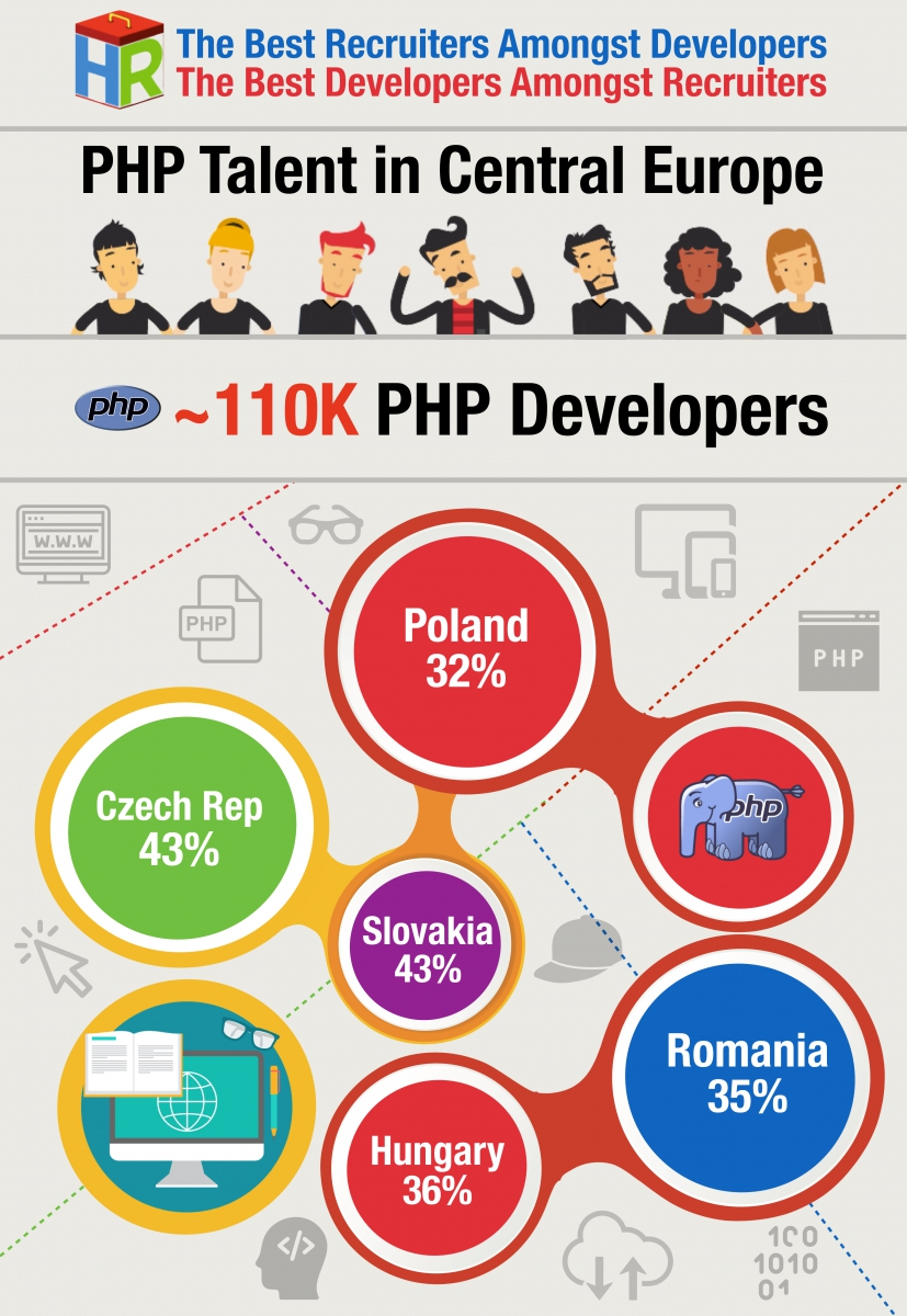 Central Europe PHP Developers Infographic .001