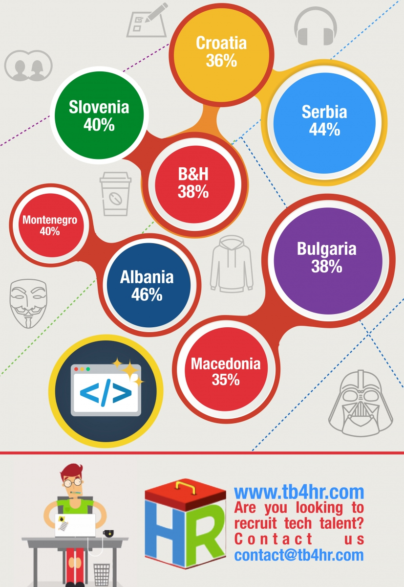 Central Europe PHP Developers Infographic .002