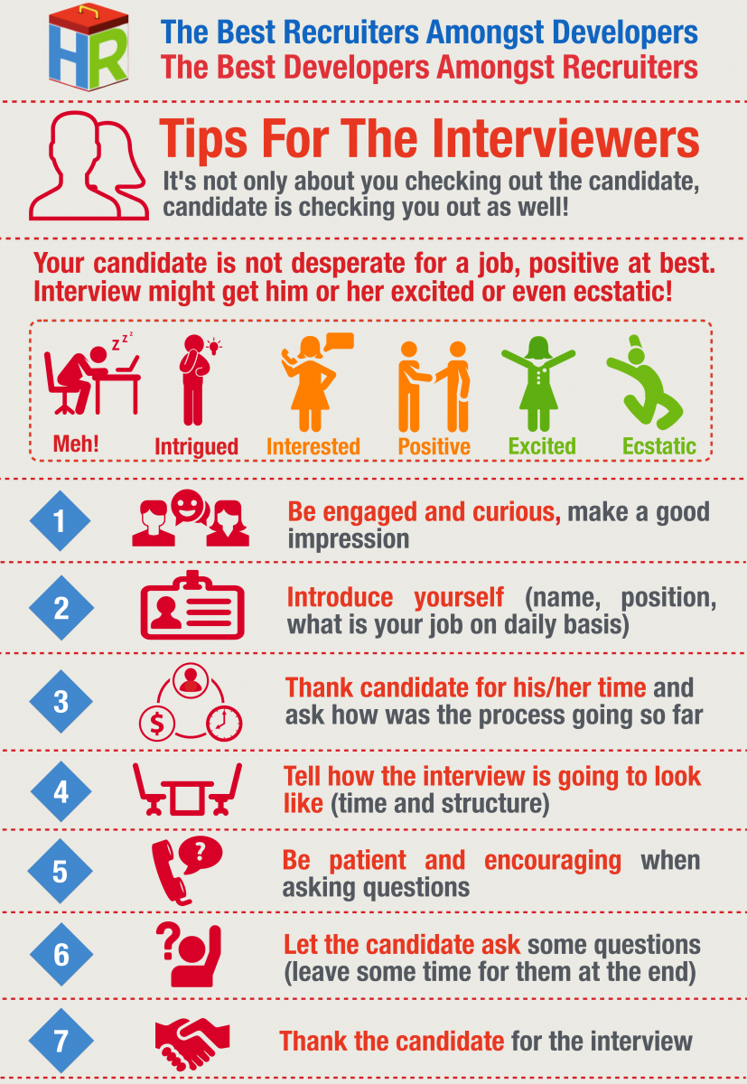Interviewers Infographic