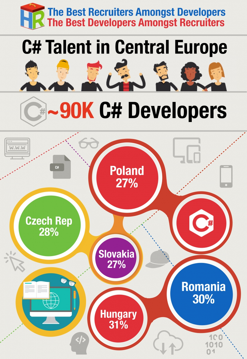 Central Europe C# Developers Infographic .001