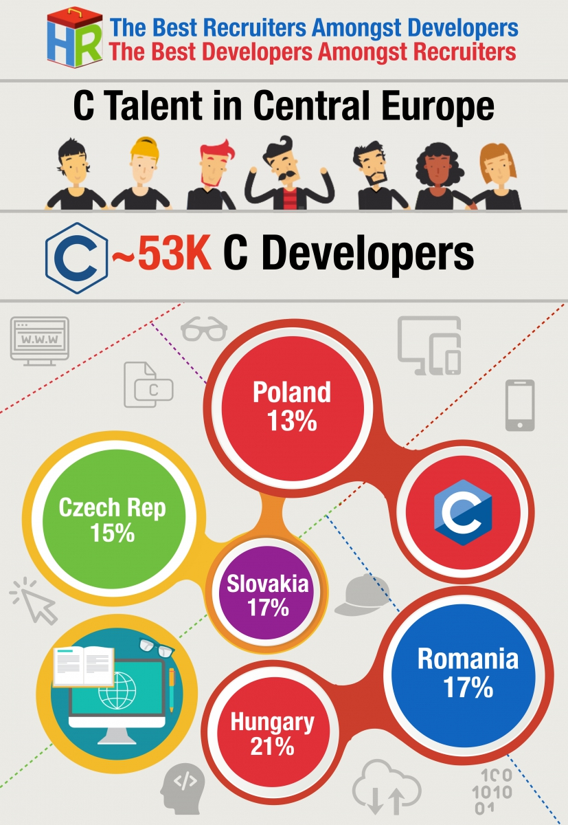 Central Europe C Developers Infographic .001