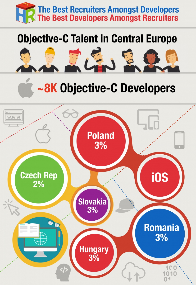 Central Europe Obj-C Developers Infographic .001