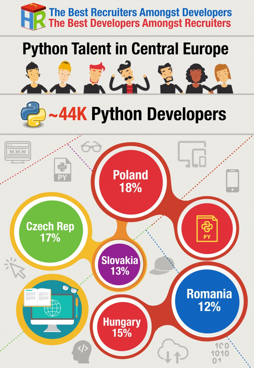 Central Europe Python Developers Infographic .001